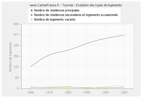 Tournes : Evolution des types de logements