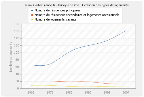 Bucey-en-Othe : Evolution des types de logements