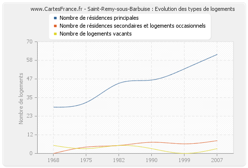Saint-Remy-sous-Barbuise : Evolution des types de logements