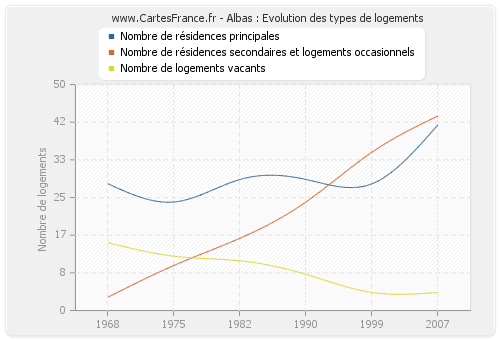 Albas : Evolution des types de logements