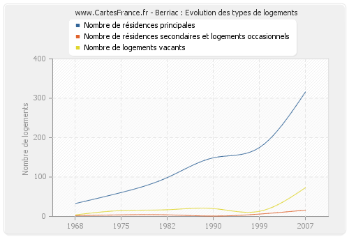 Berriac : Evolution des types de logements