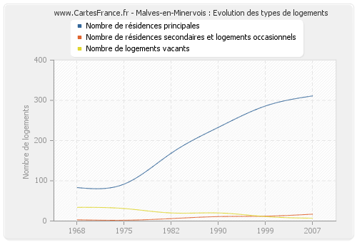 Malves-en-Minervois : Evolution des types de logements