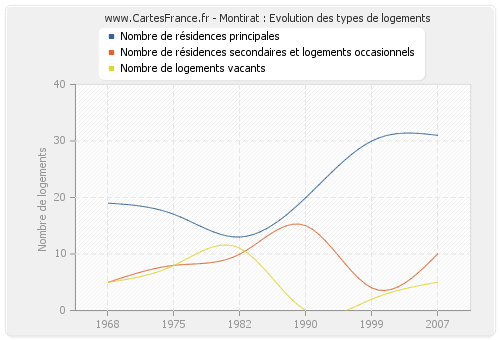 Montirat : Evolution des types de logements
