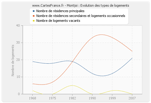 Montjoi : Evolution des types de logements