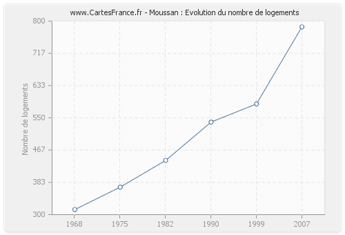 Moussan : Evolution du nombre de logements