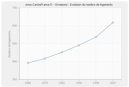 Ornaisons : Evolution du nombre de logements