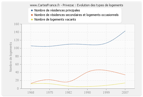 Privezac : Evolution des types de logements