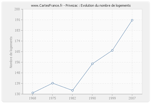 Privezac : Evolution du nombre de logements