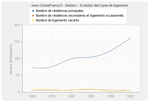 Barbery : Evolution des types de logements