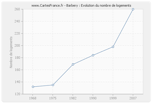 Barbery : Evolution du nombre de logements