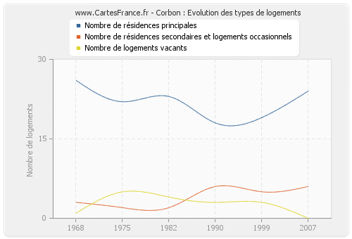 Corbon : Evolution des types de logements