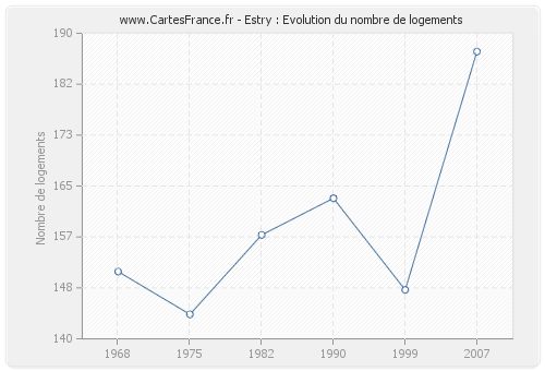 Estry : Evolution du nombre de logements