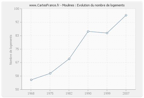 Moulines : Evolution du nombre de logements