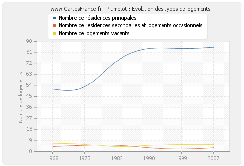 Plumetot : Evolution des types de logements