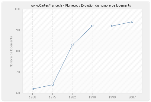 Plumetot : Evolution du nombre de logements