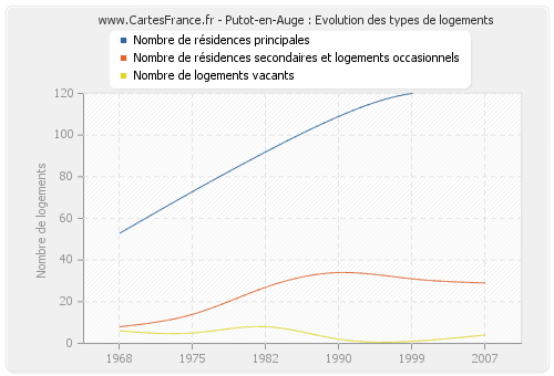 Putot-en-Auge : Evolution des types de logements