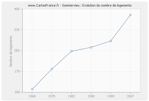 Sommervieu : Evolution du nombre de logements
