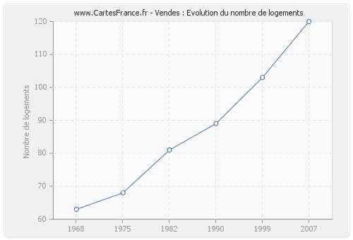 Vendes : Evolution du nombre de logements