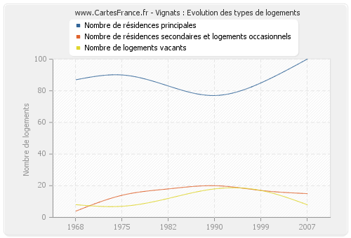 Vignats : Evolution des types de logements