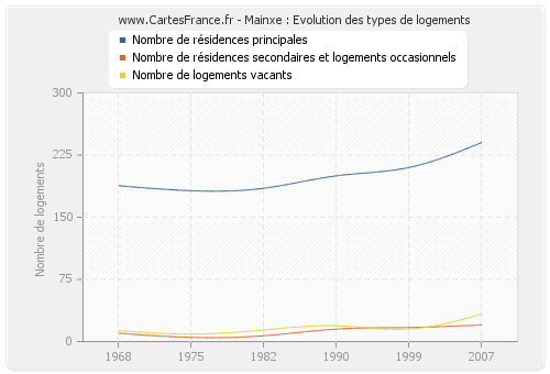 Mainxe : Evolution des types de logements