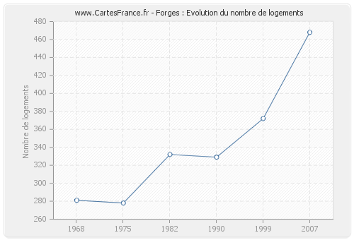 Forges : Evolution du nombre de logements