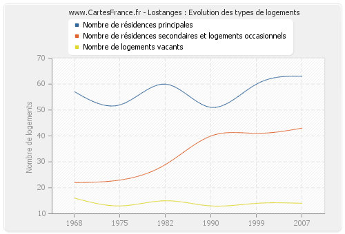 Lostanges : Evolution des types de logements