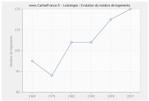 Lostanges : Evolution du nombre de logements