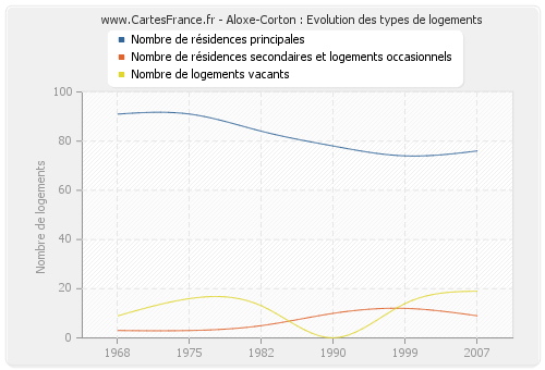 Aloxe-Corton : Evolution des types de logements