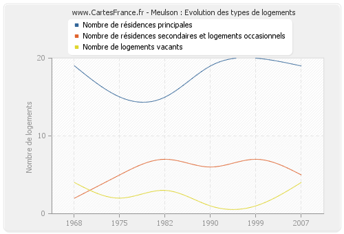 Meulson : Evolution des types de logements