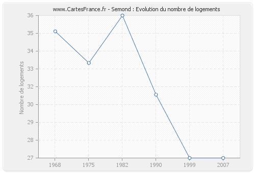 Semond : Evolution du nombre de logements