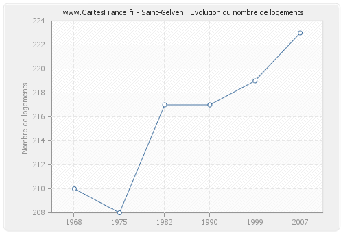 Saint-Gelven : Evolution du nombre de logements