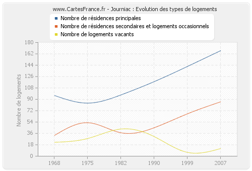 Journiac : Evolution des types de logements