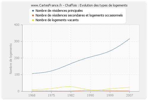 Chaffois : Evolution des types de logements