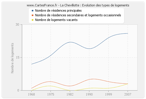 La Chevillotte : Evolution des types de logements