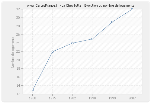 La Chevillotte : Evolution du nombre de logements