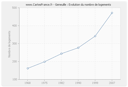 Geneuille : Evolution du nombre de logements