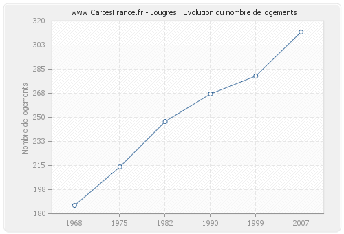 Lougres : Evolution du nombre de logements