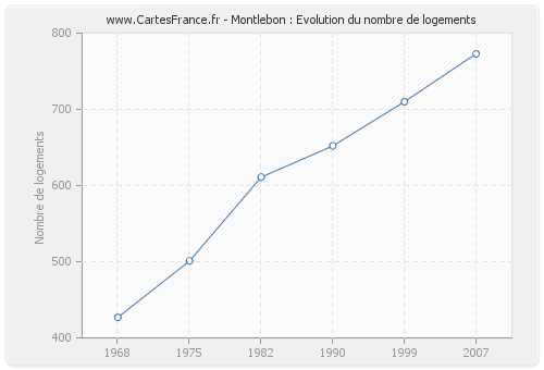 Montlebon : Evolution du nombre de logements