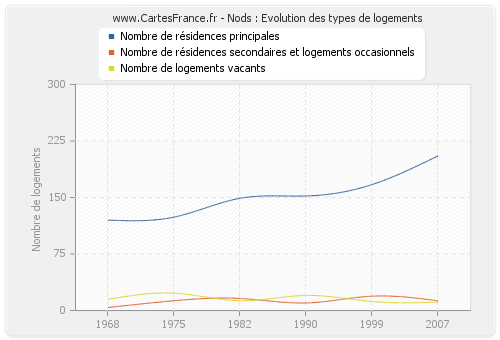 Nods : Evolution des types de logements