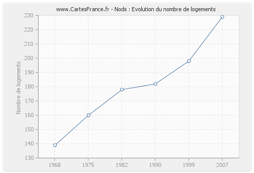 Nods : Evolution du nombre de logements