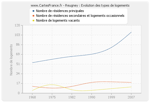 Reugney : Evolution des types de logements