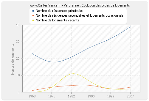 Vergranne : Evolution des types de logements