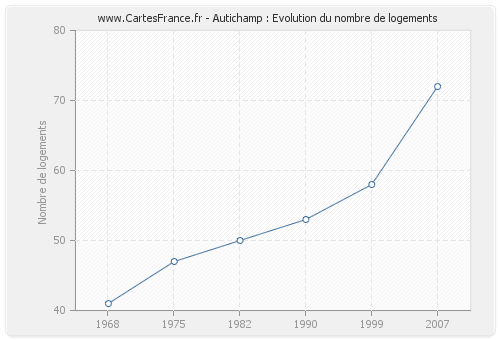 Autichamp : Evolution du nombre de logements