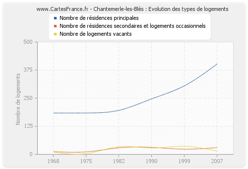 Chantemerle-les-Blés : Evolution des types de logements