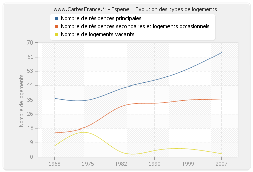 Espenel : Evolution des types de logements