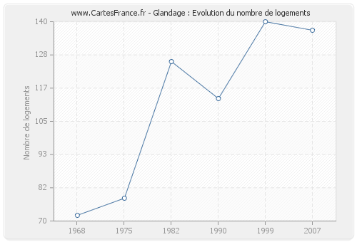 Glandage : Evolution du nombre de logements