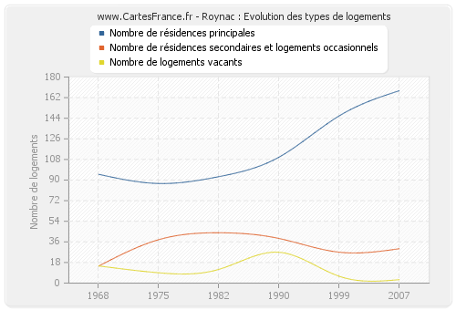 Roynac : Evolution des types de logements