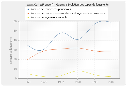 Guerny : Evolution des types de logements
