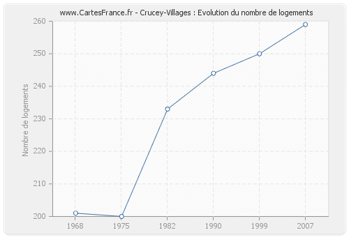 Crucey-Villages : Evolution du nombre de logements
