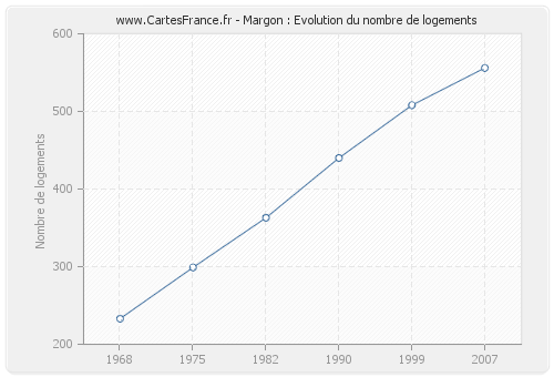 Margon : Evolution du nombre de logements